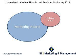 Marketing, Werte, Coaching, Beratung