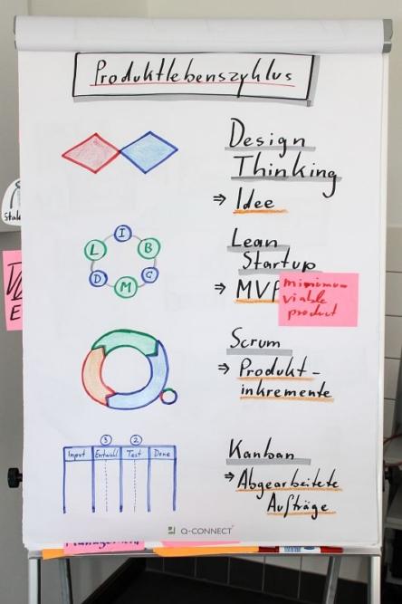 Leipzig - HR Innovation Day 2017, Birgit Mallow, Produktlebenszyklus